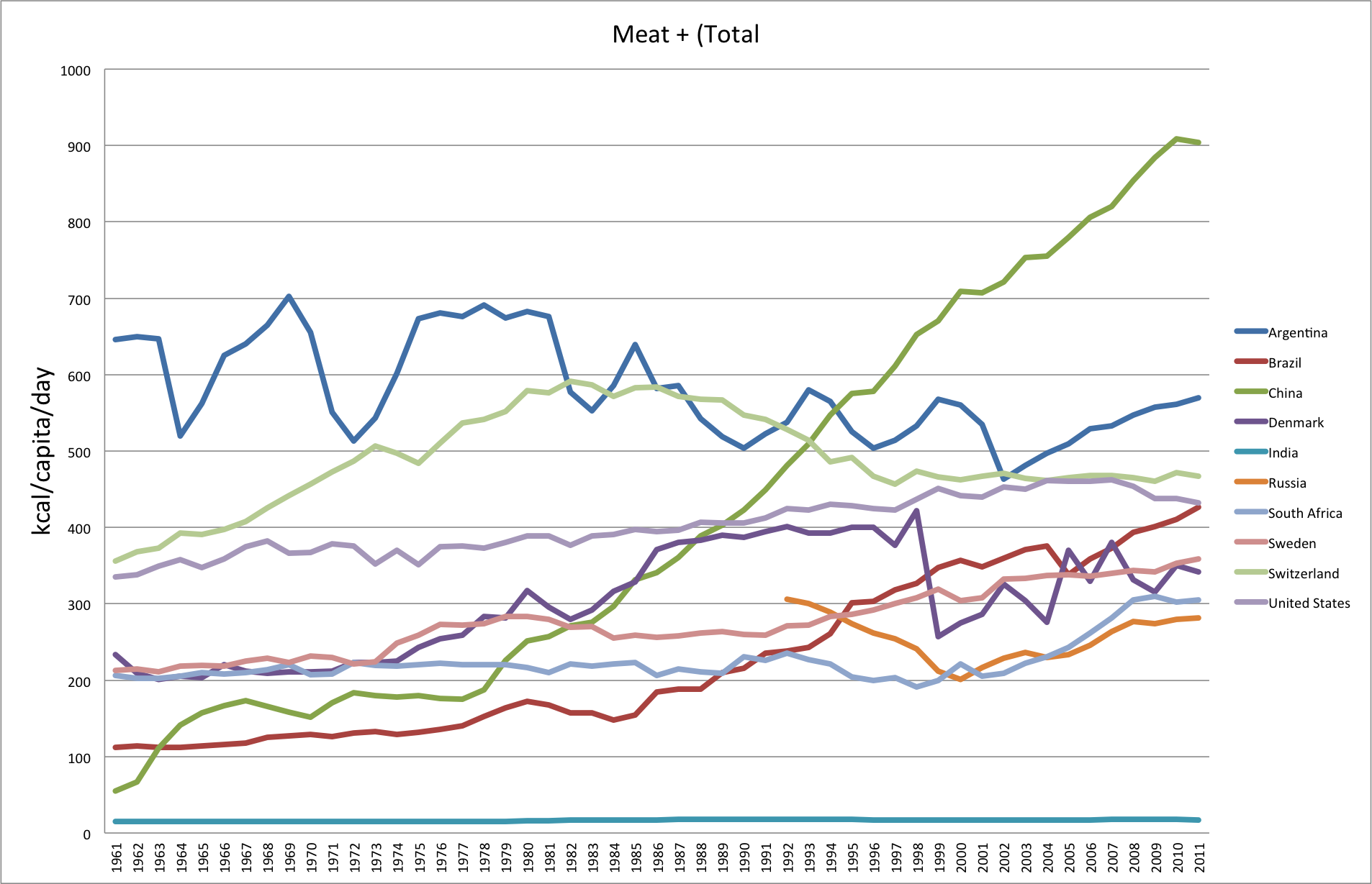 Meat-total-by-country-1