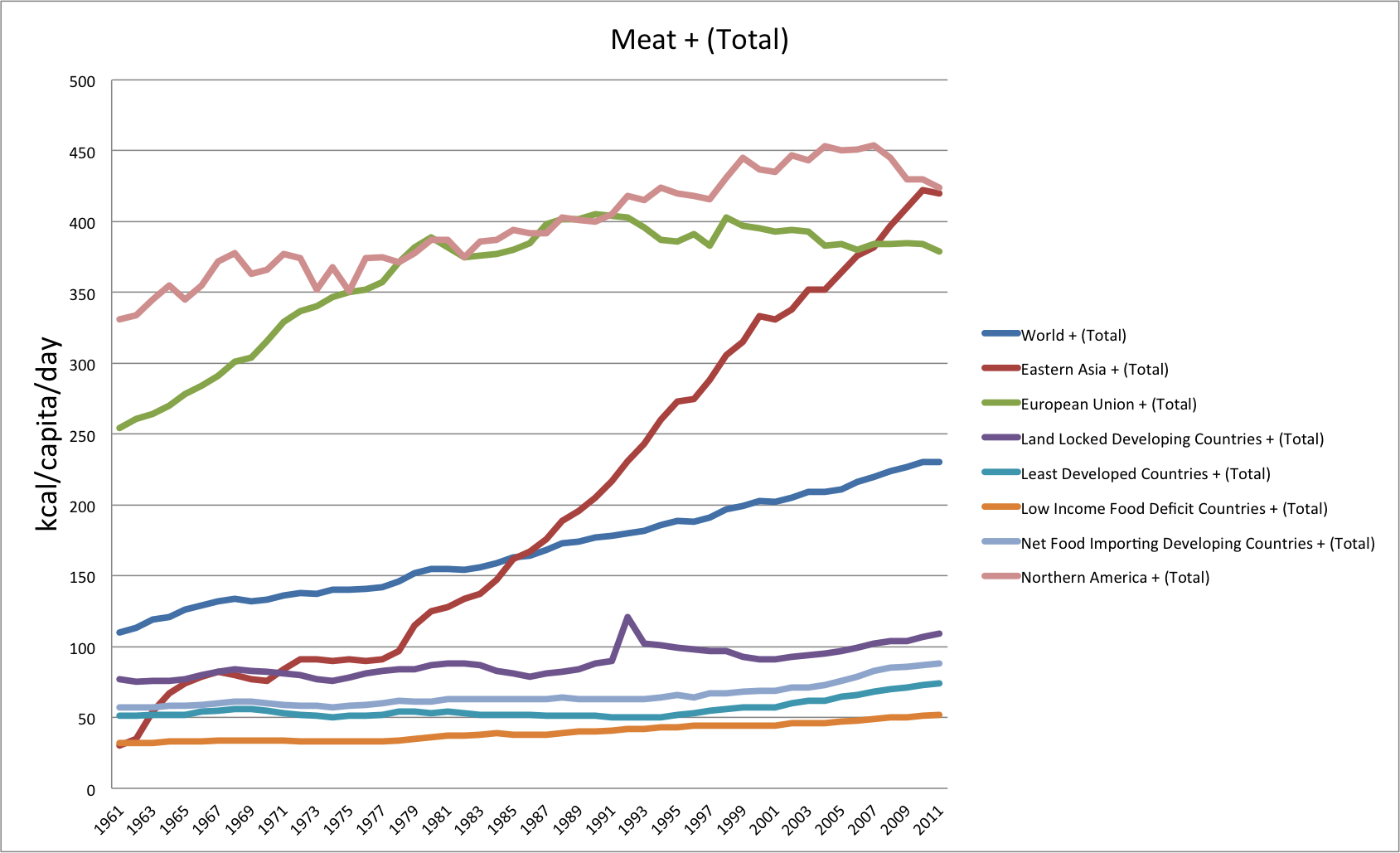 Meat-total-by-indexes-1